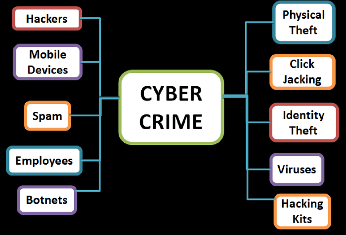 Cyber security by 20112789 infogram what are the types of threats cyber crime sciox Images