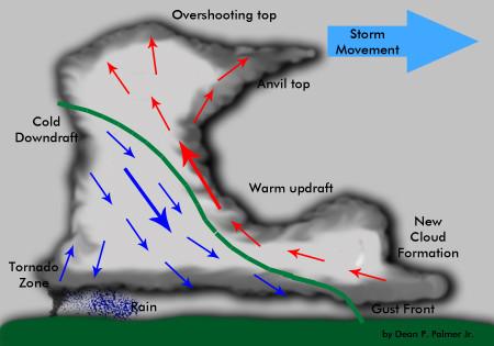 Severe Thunderstorms By 35571 Infogram