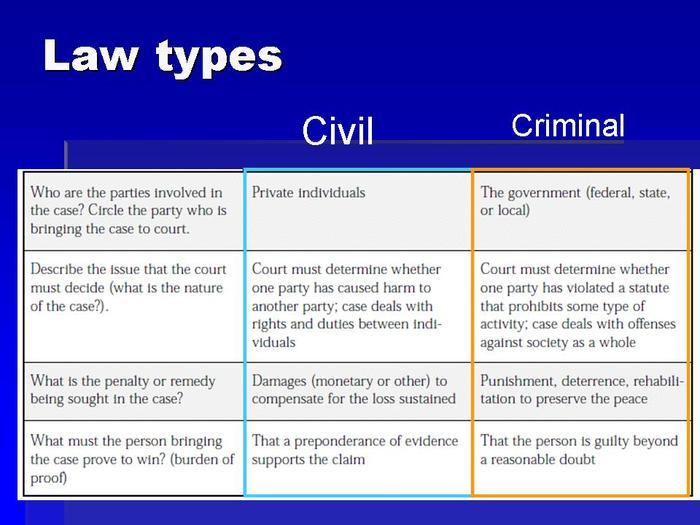 legislation, legal factors & regulatory bodies & risk assessments in