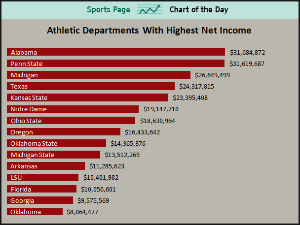 college athletes should be paid by bradmiller infogram