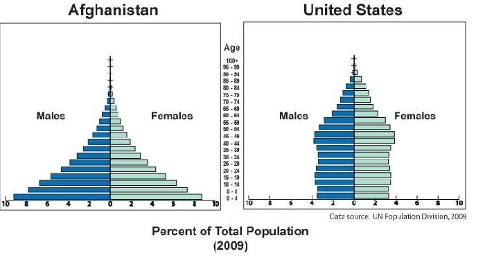 Afghanistan population control policy by apenvironmental infogram the age structure diagrams above compare the us population to afghanistan in 2009 while the us has a stabiized rate of population growth publicscrutiny Gallery