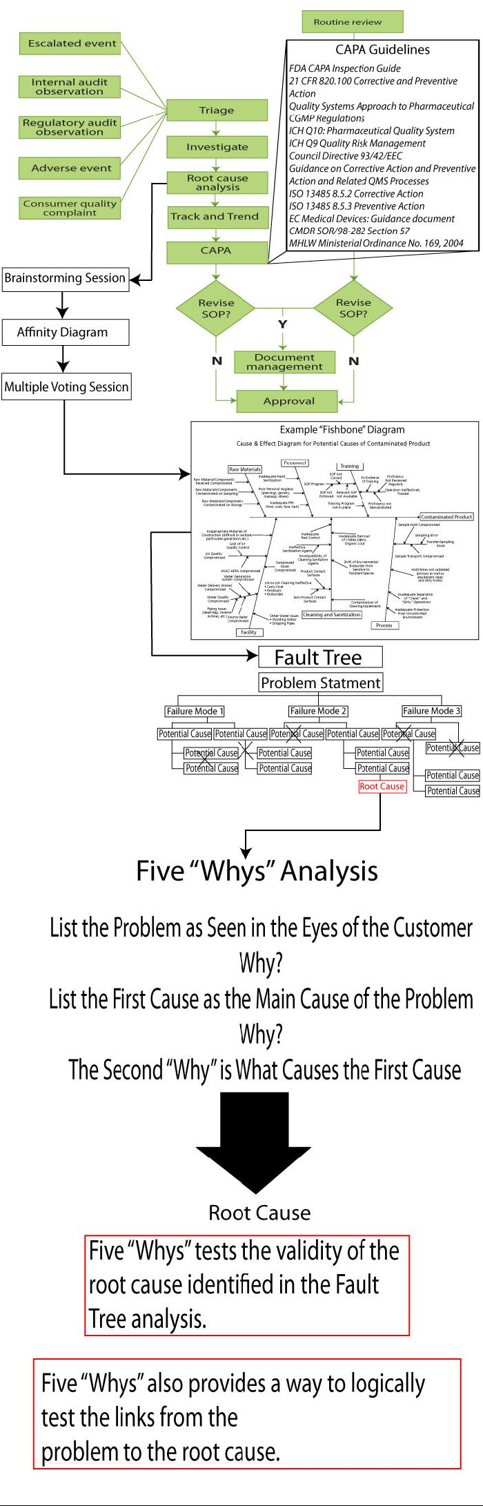 Capas root cause analysis and product complaints ivt gmp fda fy2012 inspection deviations by topic pooptronica