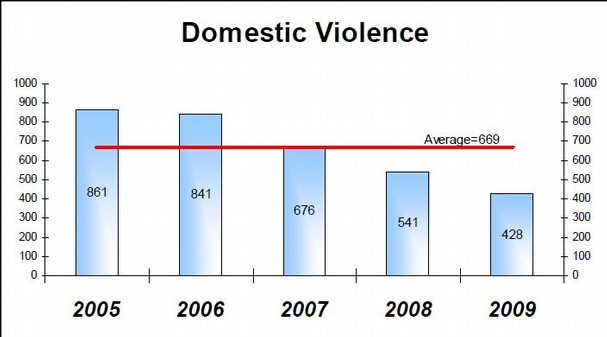 colloquium report on domestic violence and What does this measure the number of victims of domestic violence per 10,000 residents domestic violence includes assaults, sex offenses, and violations of orders of protection among any family members (not just spouses or intimate partners).