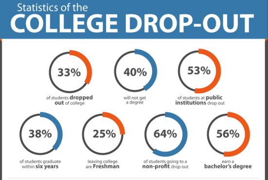 Dropping out of college?