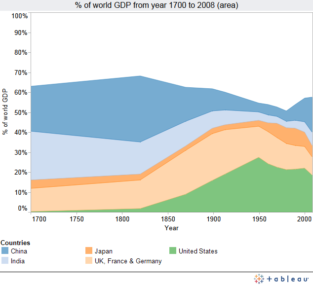 share of world gdp throughout history by dave drabble infogram