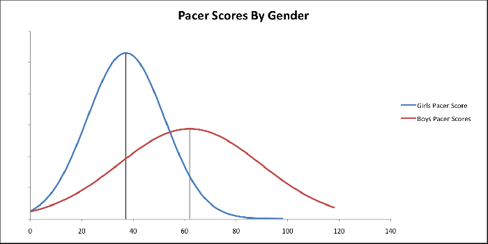 comparing pacer data by gender by lbrose infogram