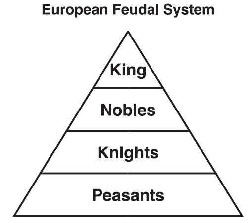 ese vs europe feudalism by madisonlong infogram europe feudalism by madisonlong