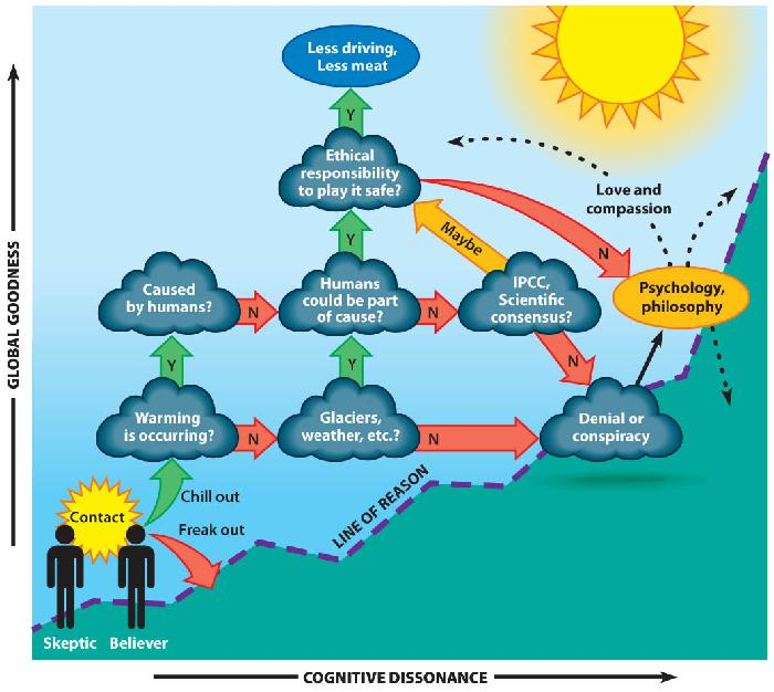 Global warming facts and effects by michaelawlker infogram global warming process flow chart ccuart Images