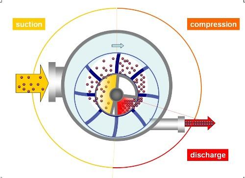 Liquid Ring Vacuum Pumps Working