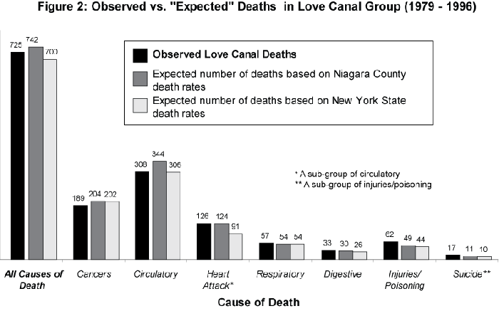 love canal research paper I choose this topic because casey told me to love canal was the only interesting idea he gave me another reason i really wanted to write about this is because not very many people i know have ever heard of it.