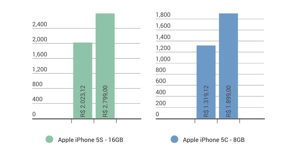 Smartphones - Infogram, charts & infographics