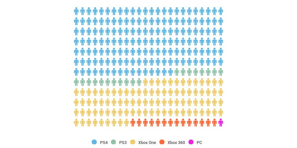 2015 console game sale comparisons by william cooper