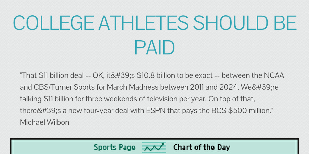 College Athletes Should Be Paid By Bradmiller1116