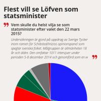 Flest vill se Löfven som statsminister