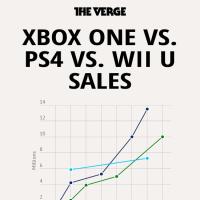 trixxy   Infogr.am Xbox One Vs Ps4 Vs Wii U Vs Ouya