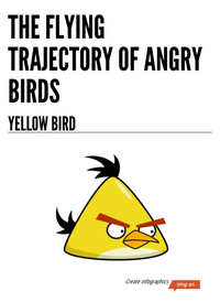 The flying trajectory of Angry Birds