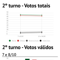 infographic 2 turno votos totais infogram. Black Bedroom Furniture Sets. Home Design Ideas