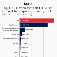 Top 10 EU tech exits in Q1 2015 ranked by acquisition size / IPO valuation (in euros)