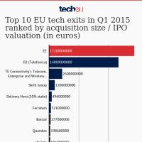 Top 10 EU