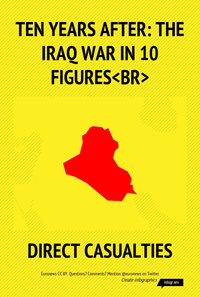 Ten years after: the Iraq War in 10 figures