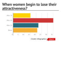 When women begin to lose their attractiveness?