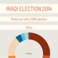 iraqi election 2014