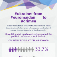 #ukraine: from #euromaidan       to #crimea