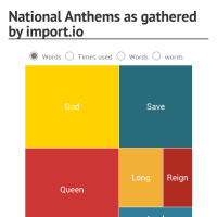 National Anthems as gathered by import.io