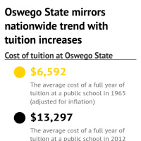 Oswego State mirrors nationwide trend with tuition increases