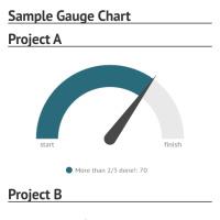 Sample gouge chart