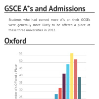 A levels and GCSE's - how much do exams and coursework each contribute to final grade?
