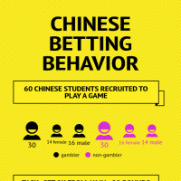 Chinese betting Behavior