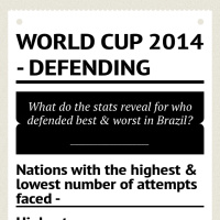 World cup 2014 - defending