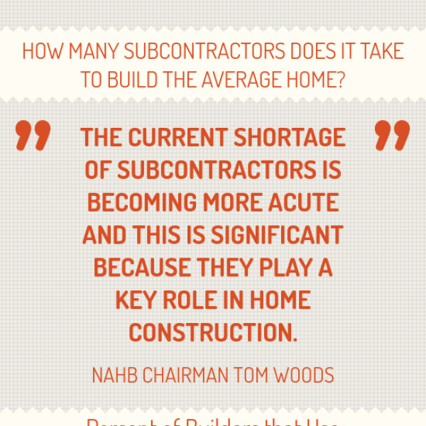 How Many Subcontractors Does It Take To Build The Average
