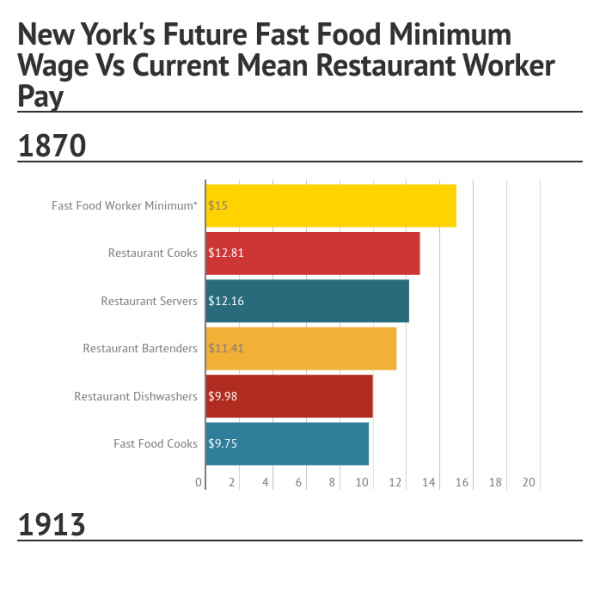 Nys Minimum Wage Fast Food