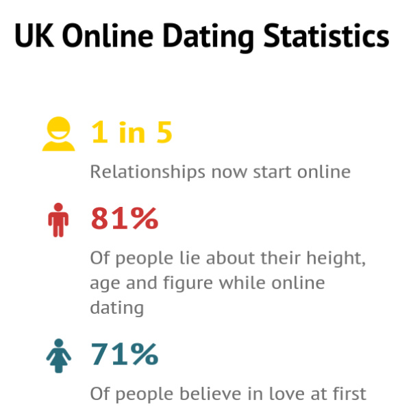 Online dating in the United States