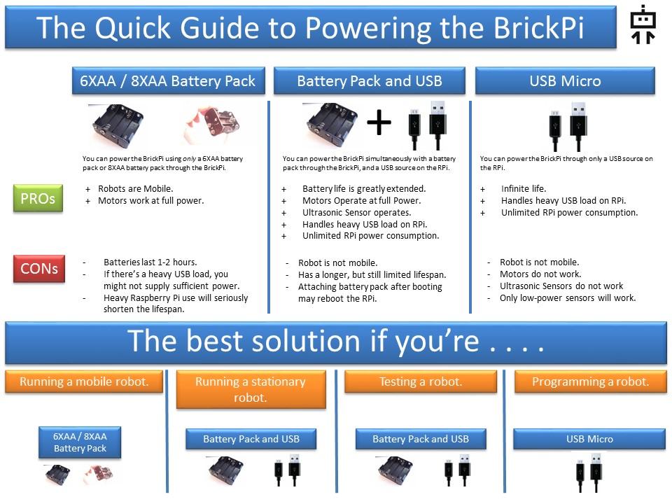 brickpi power2