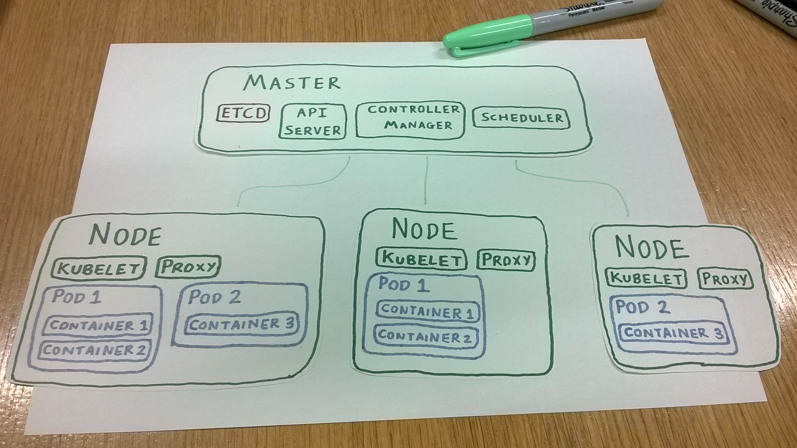 kubernetes cluster with master node and three worker nodes