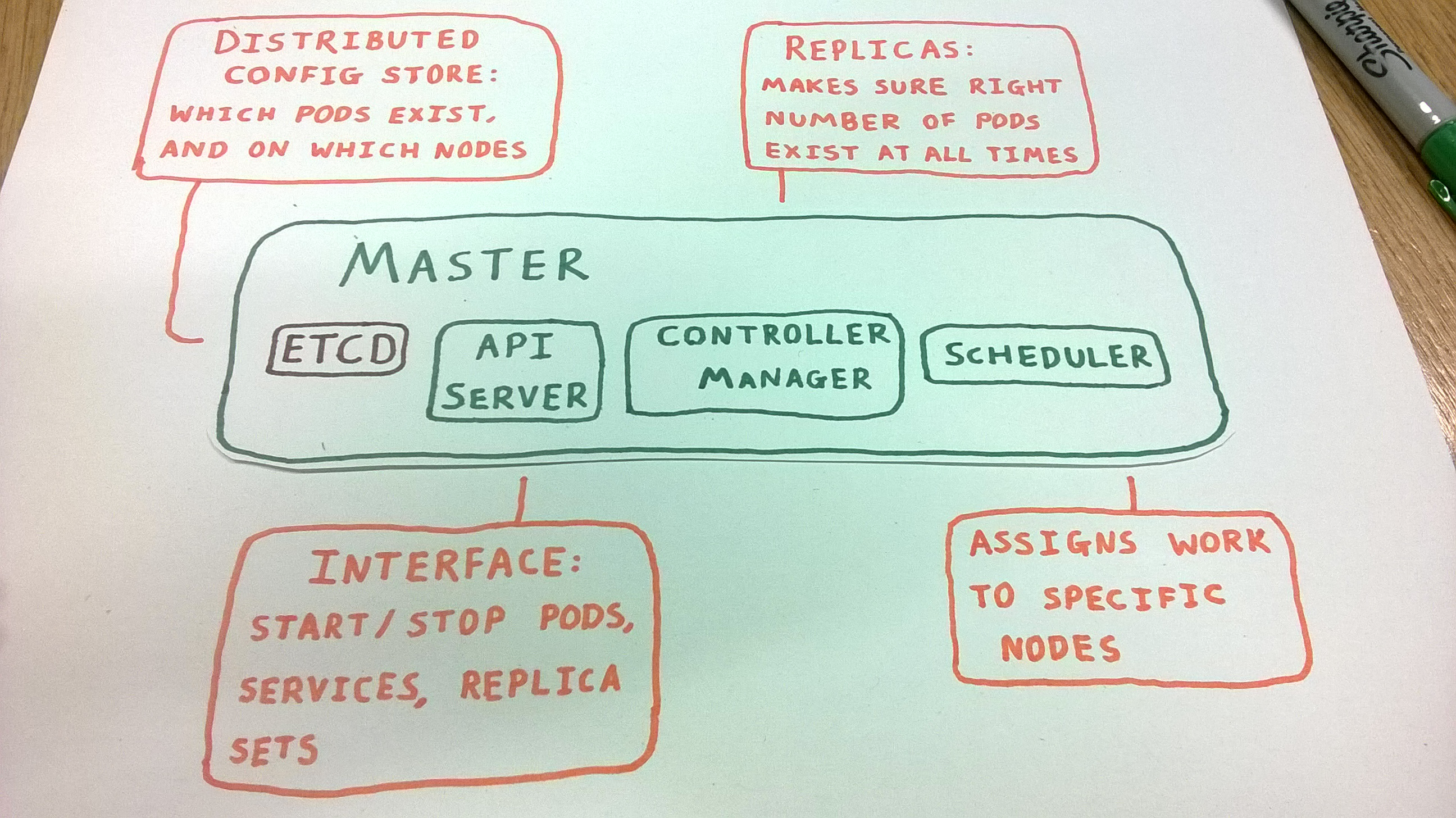master node contains etcd, api server, controller manager and scheduler