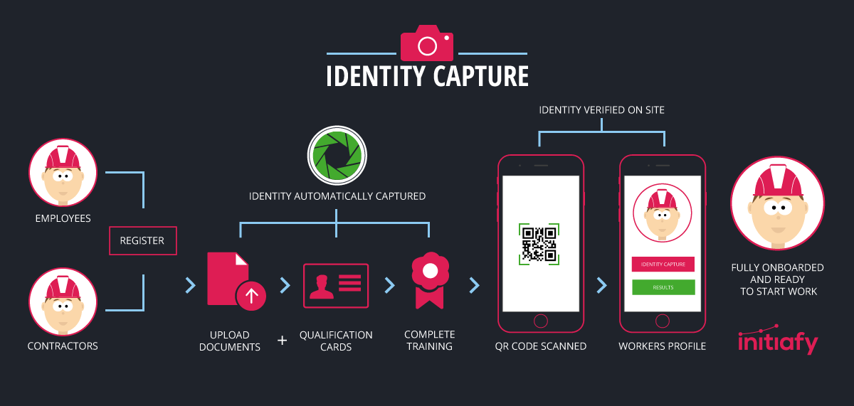 Identity Capture by Initiafy