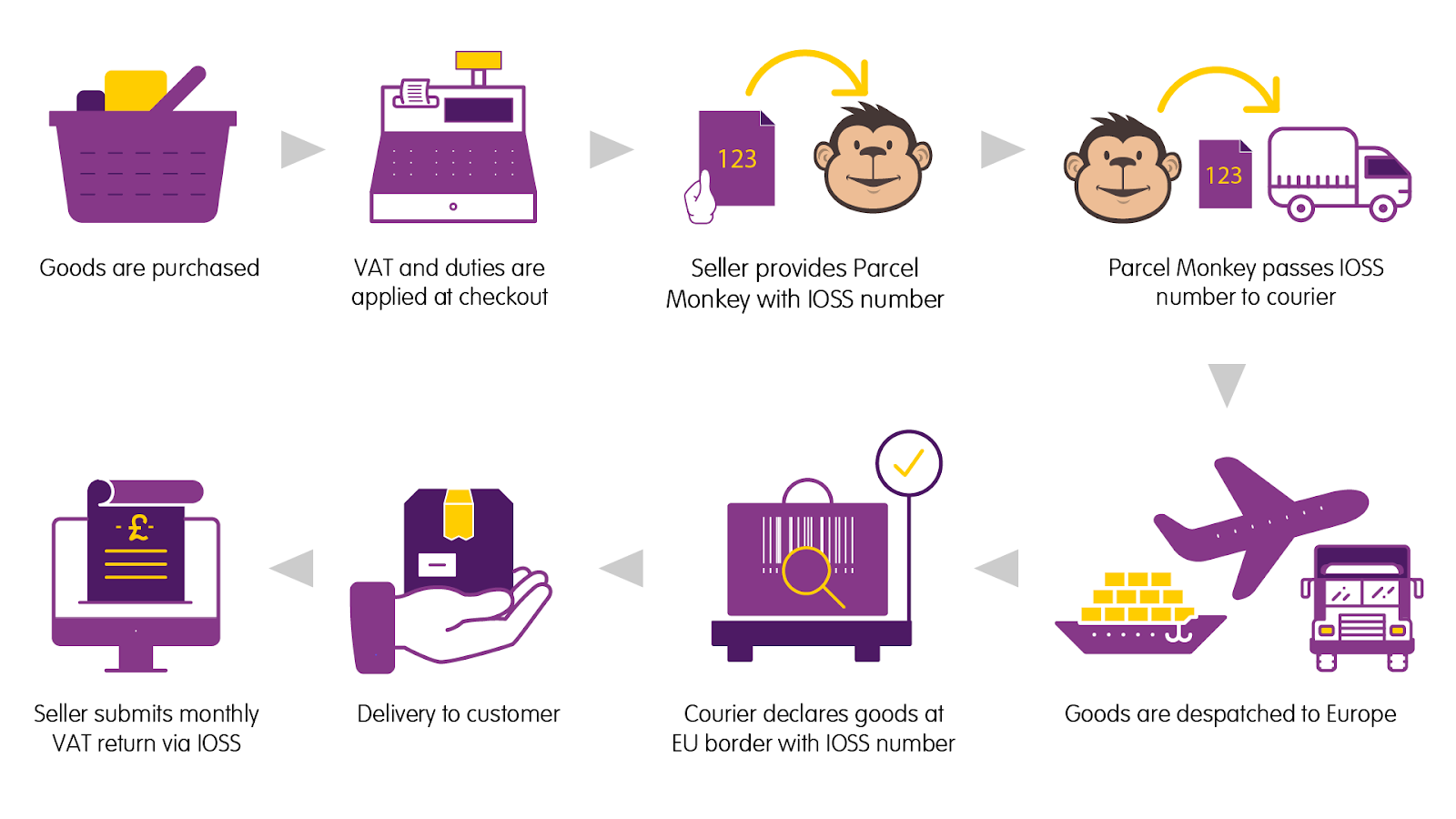 IOSS process with Parcel Monkey