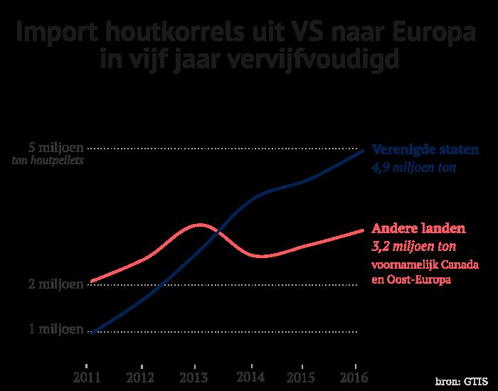 us_export_groei