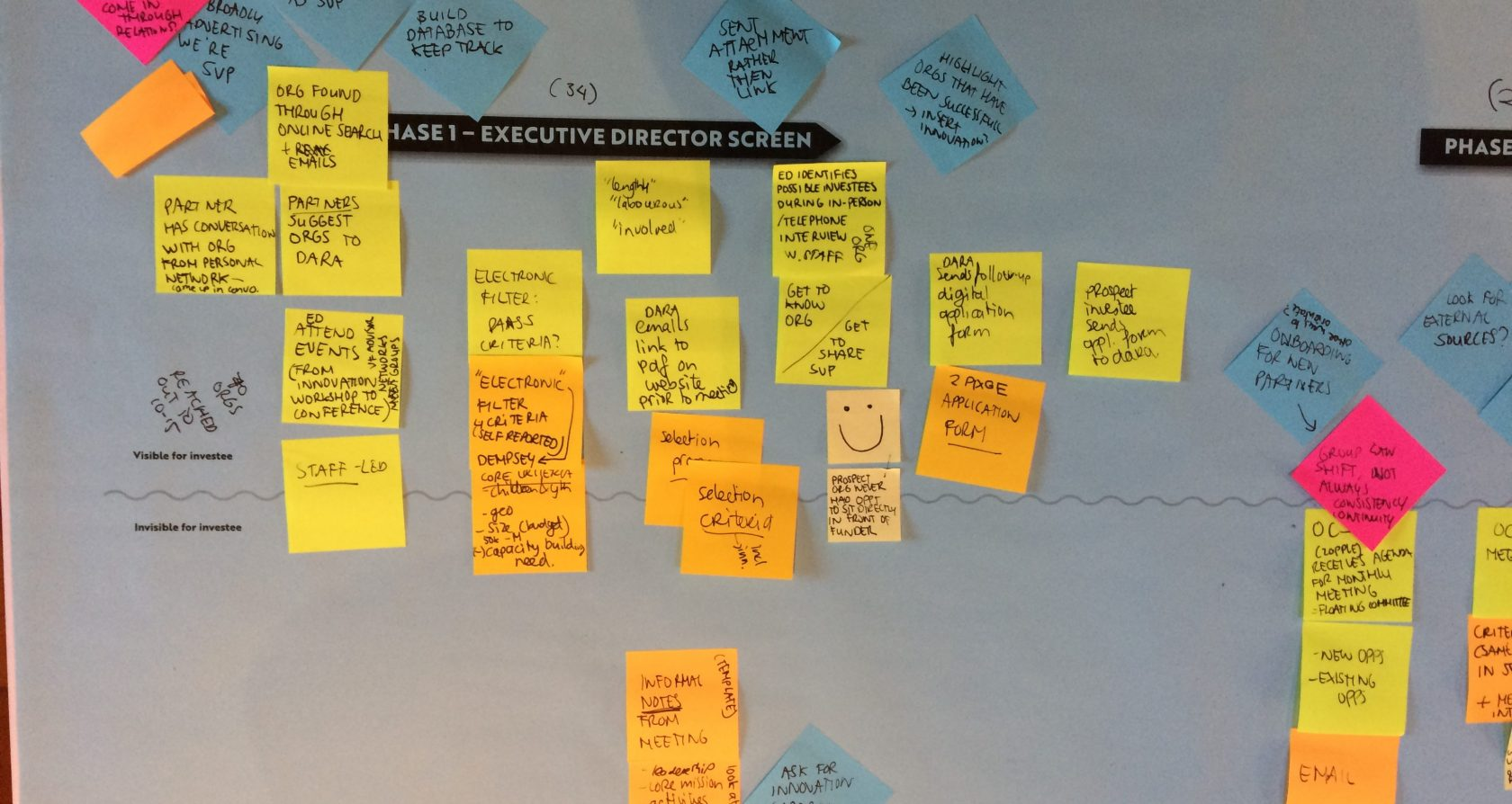 """A close-up of a rough journey map (long paper divided by a line, and many post-its indicating interactions). The title, """"selection process"""", is partly obscured by post-its."""