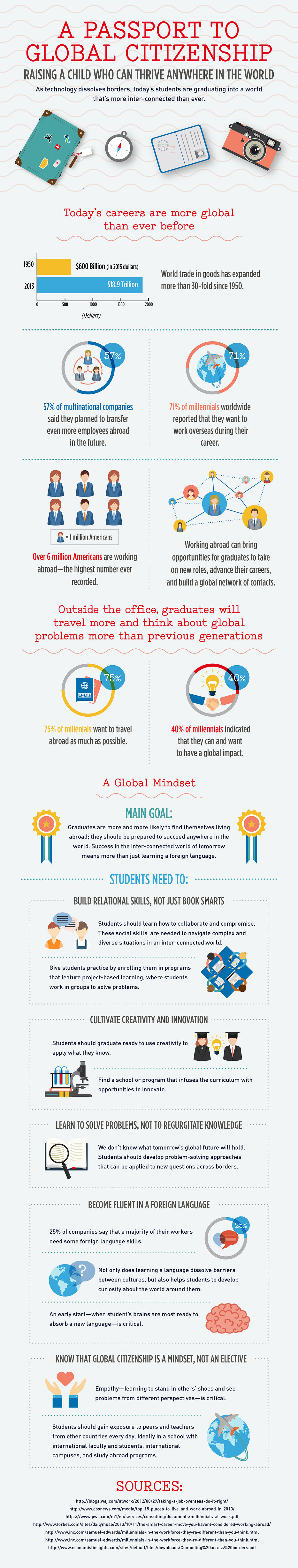 Global Citizenship Infographic