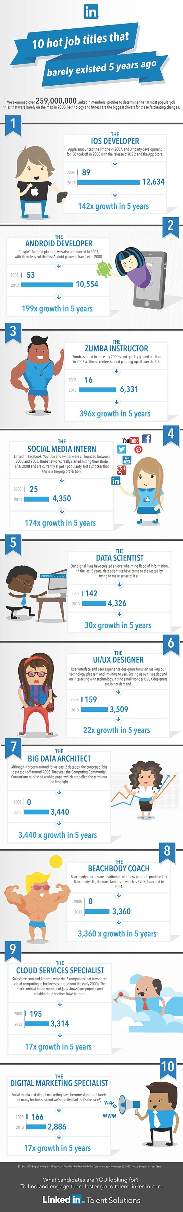LinkedIn_top jobs_visually