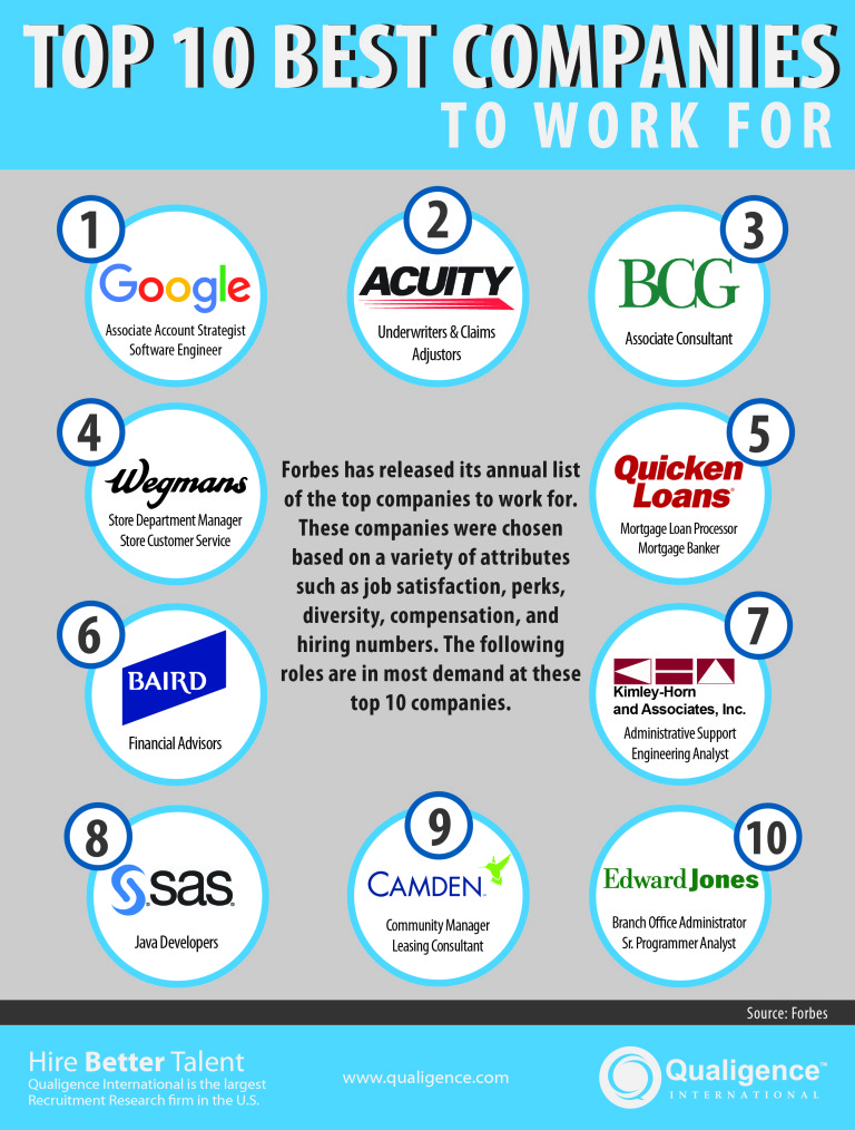 ip-infographics/best-place-to-work