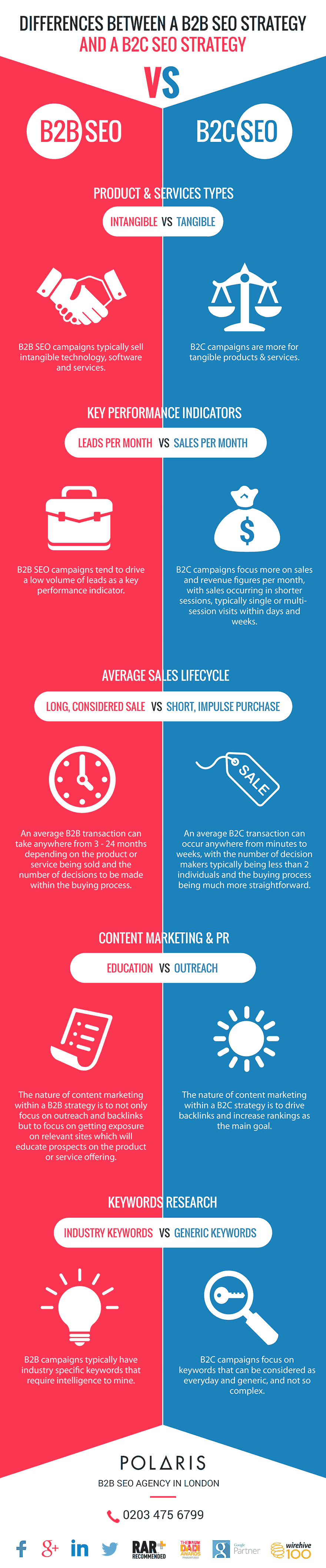 planning a marketing campaign the difference between b2b and b2c marketing See how b2c and b2b use marketing automation differently campaign monitor shows how both improve efficiency differently from email marketing automation.