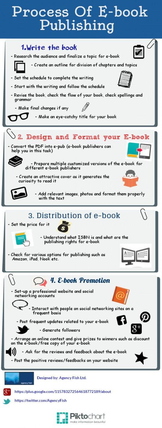 eBook+publishing
