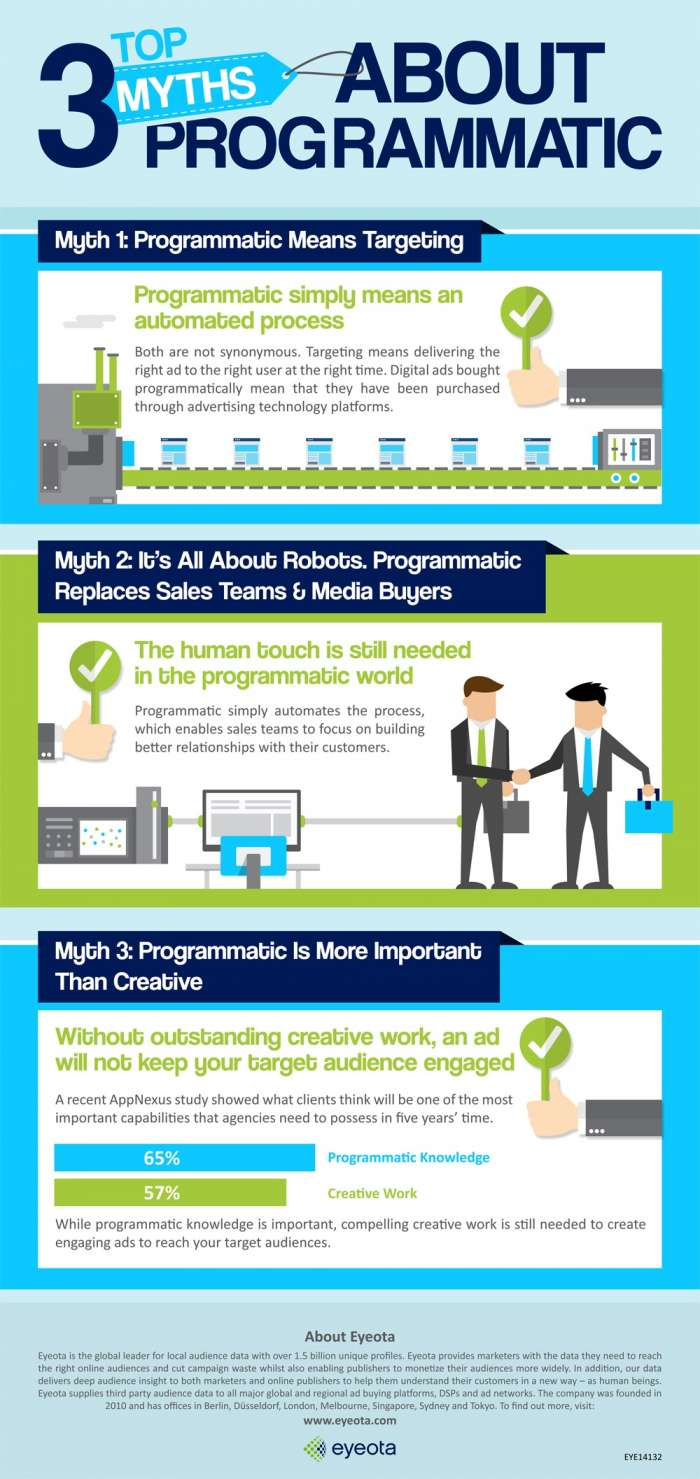 myths about programmatic