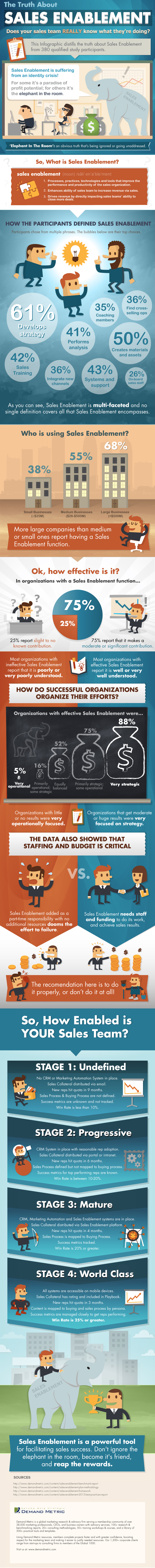 sales-enablement-infographic